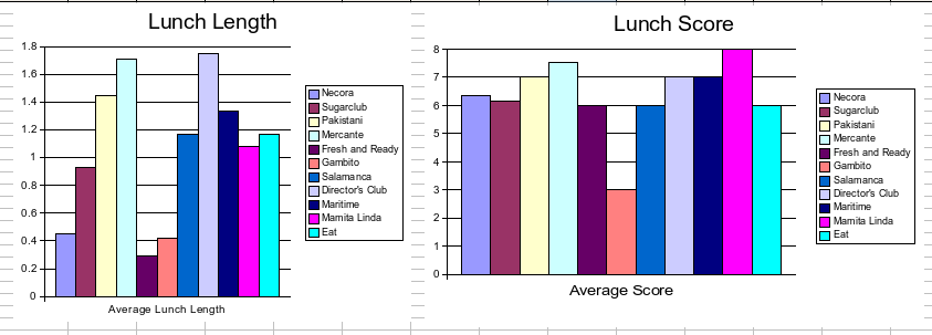 Lunch statistics